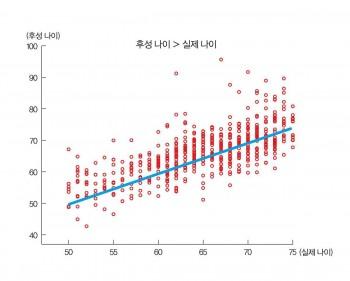 독일 국립암센터가 사망자 602명의 실제 나이와 후성 나이를 비교 분석한 결과. 그래프 속 선은 후성 나이와 실제 나이가 같다는 뜻이다. 많은 수의 사망자가 실제 나이보다 후성 나이가 많은(선의 윗부분) 것으로 나타났다. - 독일 국립암센터 제공